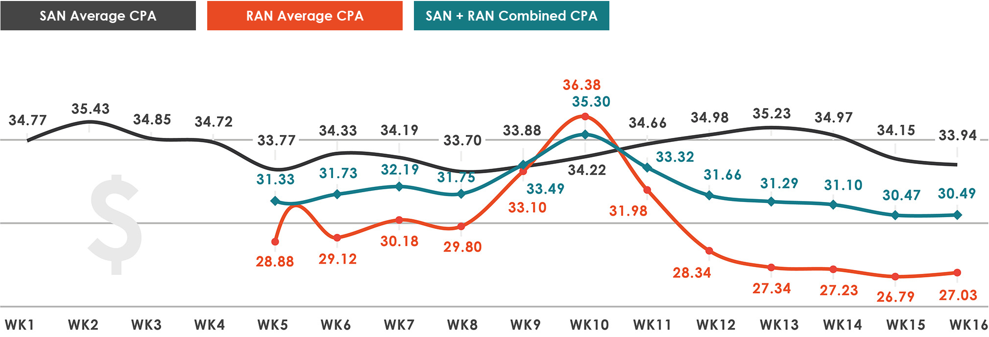 SAN-RAN-Ave-CPA-chart