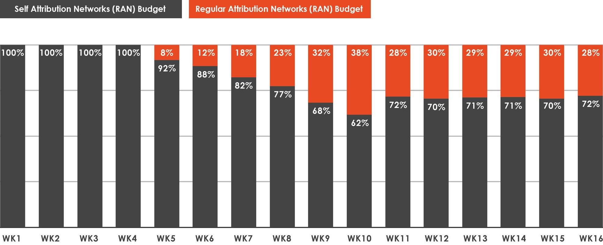 SAN-RAN-Budget-Distribution-chart