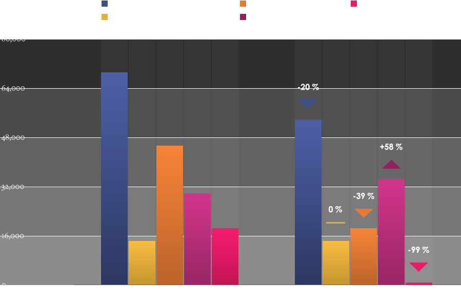 Case Study Graph