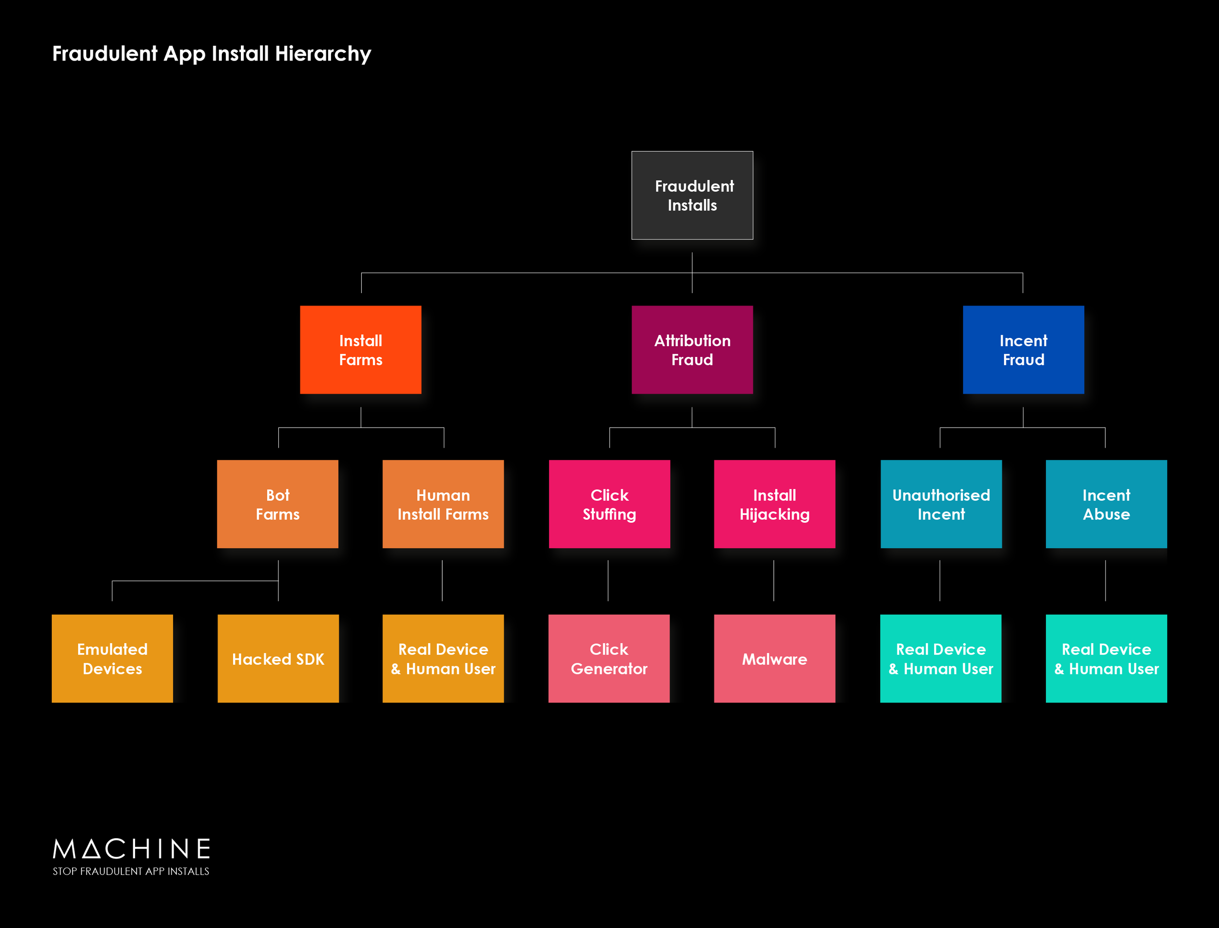 Blog: Fraudulent App Install Hierarchy